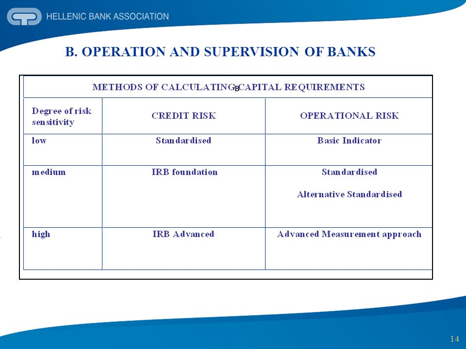 B. OPERATION AND SUPERVISION OF BANKS