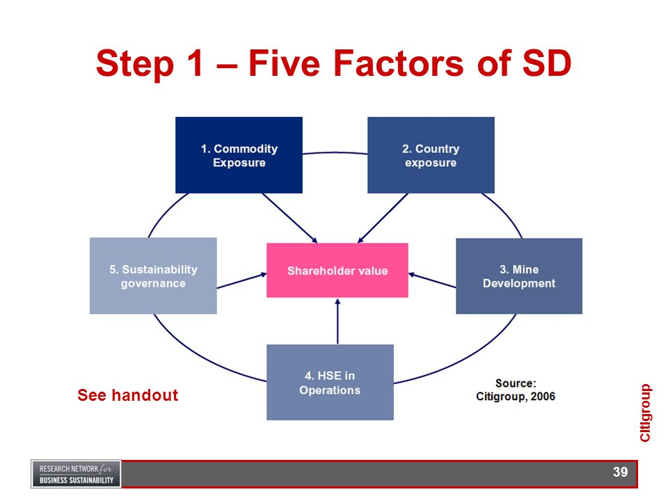 Step 1 – Five Factors of SD