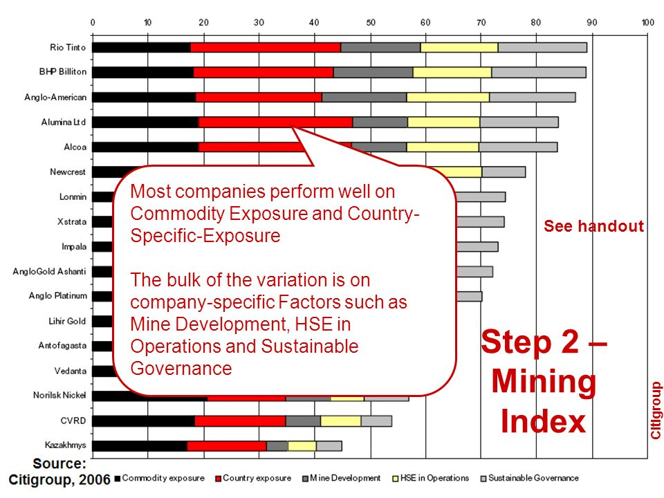 Most companies perform well on Commodity Exposure and Country-Specific-Exposure