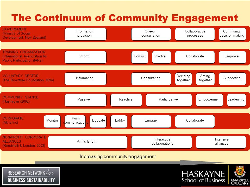 The Continuum of Community Engagement