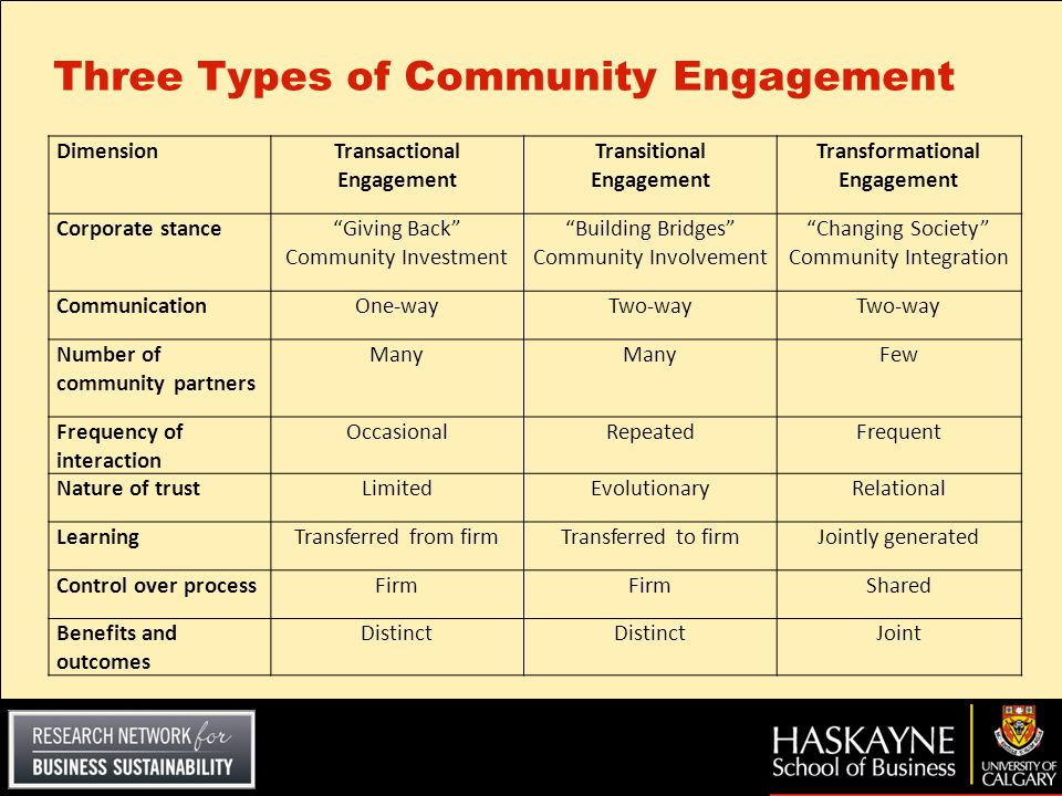 Three Types of Community Engagement