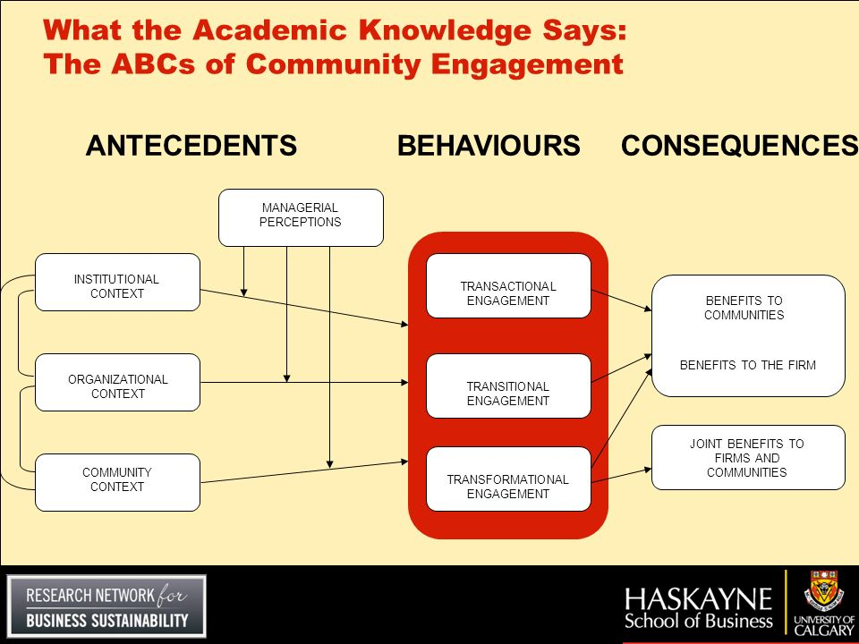 What the Academic Knowledge Says: The ABCs of Community Engagement