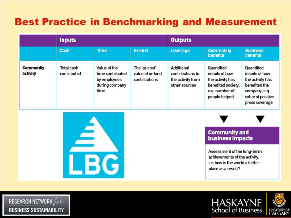 Best Practice in Benchmarking and Measurement