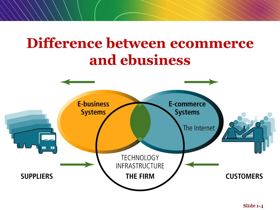 the difference between e commerce and e business The primary difference between e-commerce and e-business is that e-business also refers to online exchanges of information, for example, a manufacturer allowing its suppliers to monitor production schedules or a financial institution allowing its customers to review their banking, credit card, and mortgage accounts.