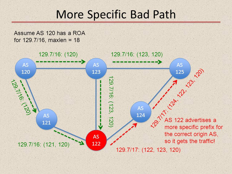More Specific Bad Path Assume AS 120 has a ROA
