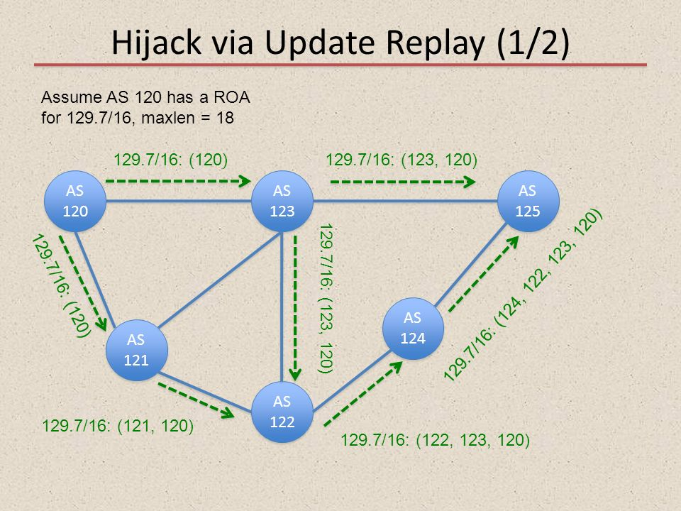 Hijack via Update Replay (1/2)