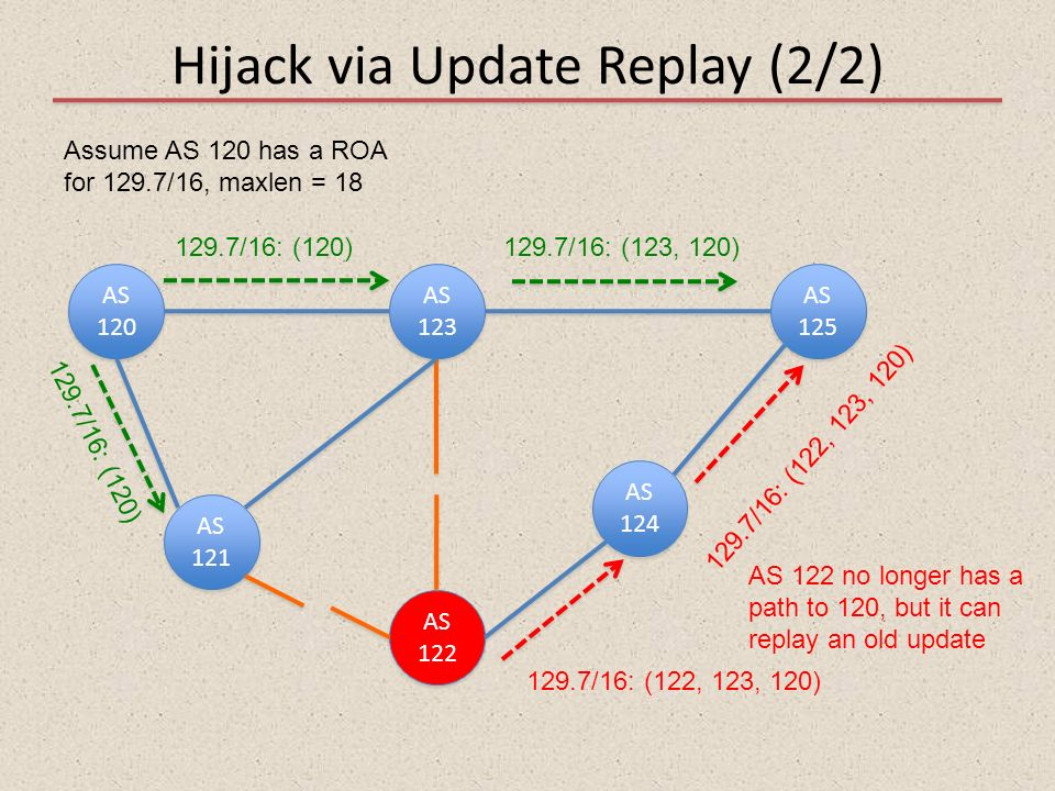 Hijack via Update Replay (2/2)