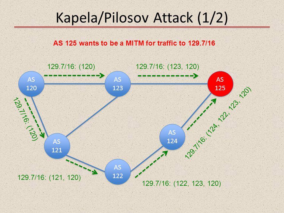 Kapela/Pilosov Attack (1/2)