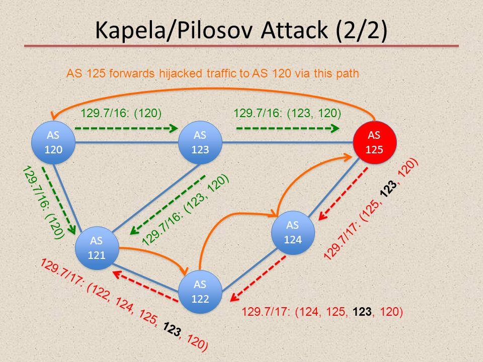 Kapela/Pilosov Attack (2/2)