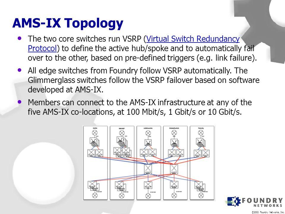 AMS-IX Topology