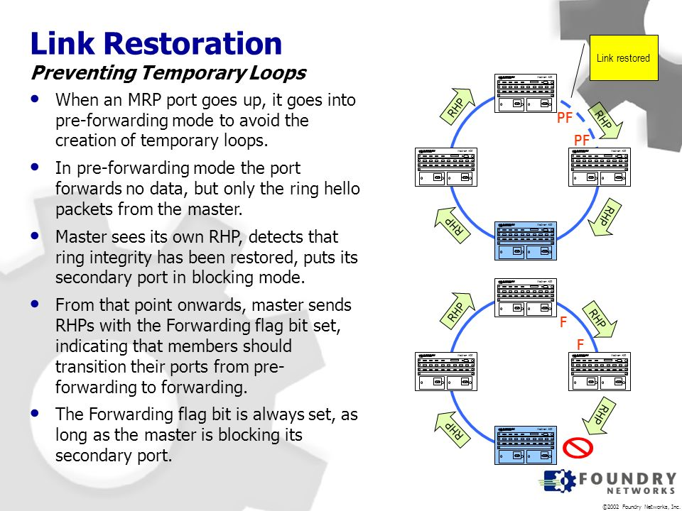 Link Restoration Preventing Temporary Loops