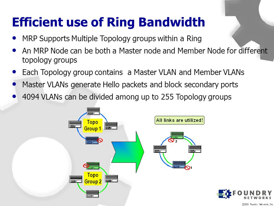 Efficient use of Ring Bandwidth