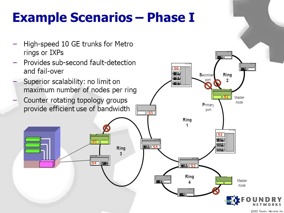 Example Scenarios – Phase I