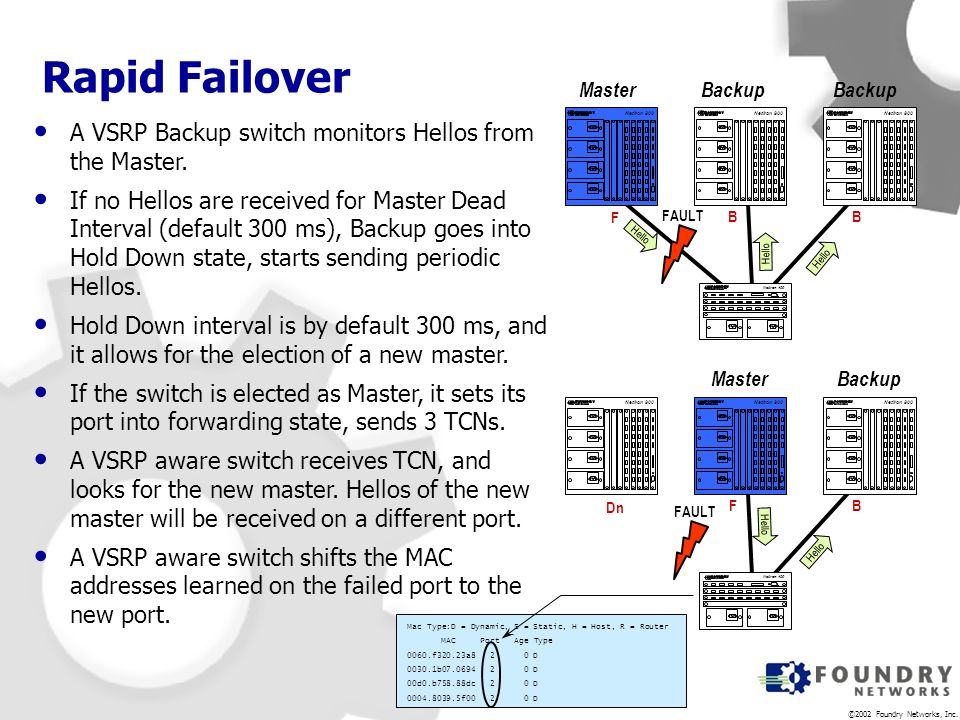 Rapid Failover A VSRP Backup switch monitors Hellos from the Master.