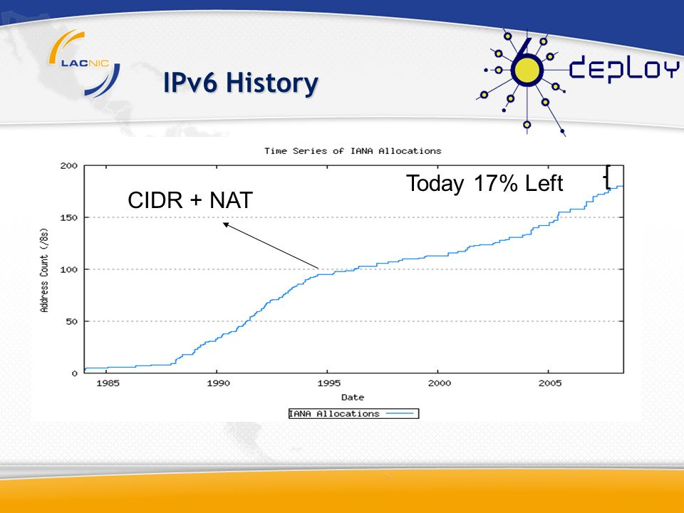 IPv6 History Today 17% Left CIDR + NAT