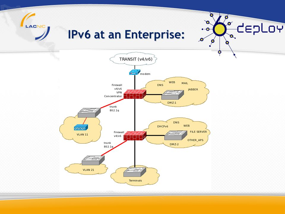 IPv6 at an Enterprise: IETF forms the ROAD (Routing and Addressing Group) which identified classless interdomain as a solution.