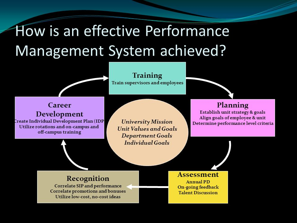 supervision performance management Purpose of performance management performance management isn't simply a once-a-year evaluation good performance management is a continuous, positive collaboration between you and your employees all year round.