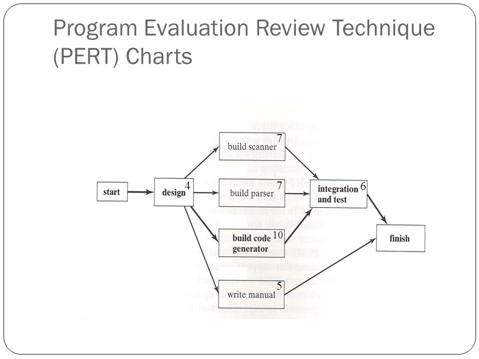 What is PERT in Project Management?