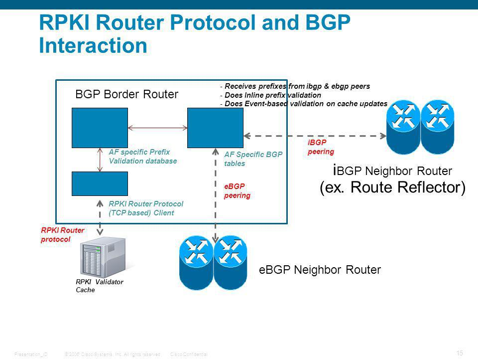 RPKI Router Protocol and BGP Interaction