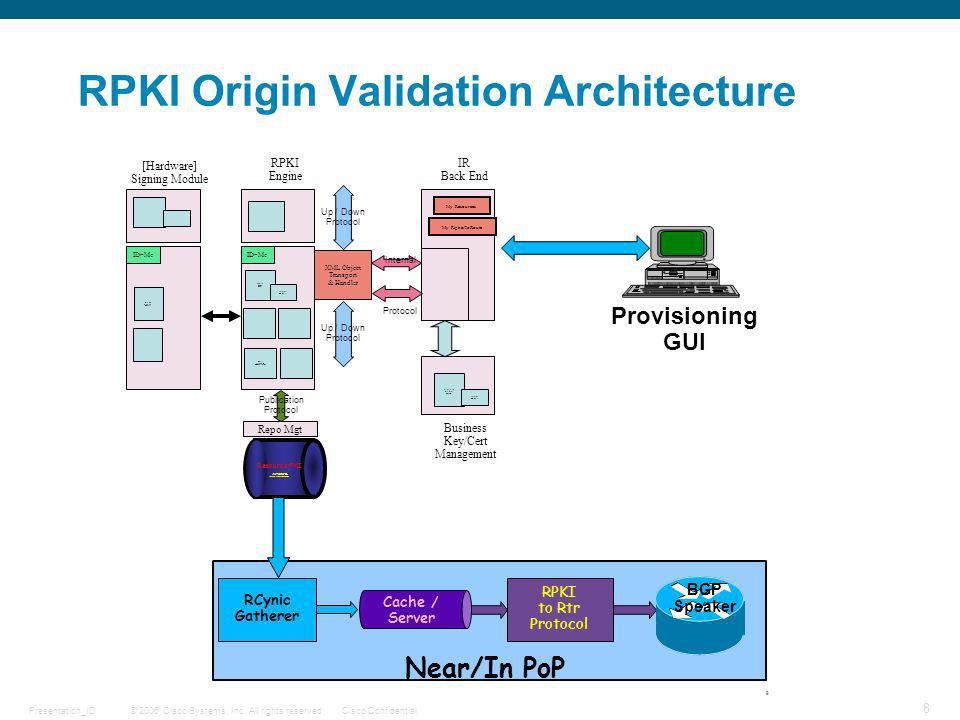 RPKI Origin Validation Architecture