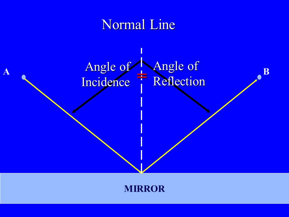Reflection and Refraction - ppt download Angle Of Incidence Mirror
