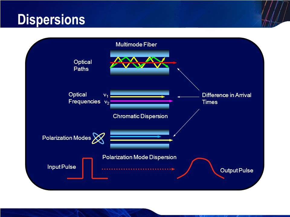 chromatic dispersion in optical fiber pdf