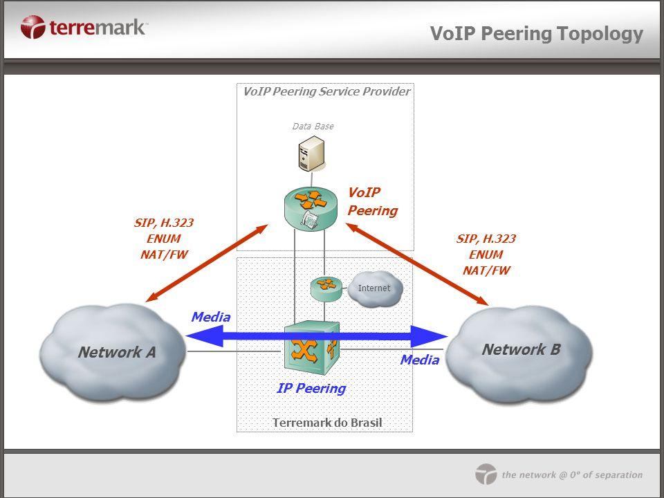 VoIP Peering Topology Network B Network B Network A VoIP Peering Media