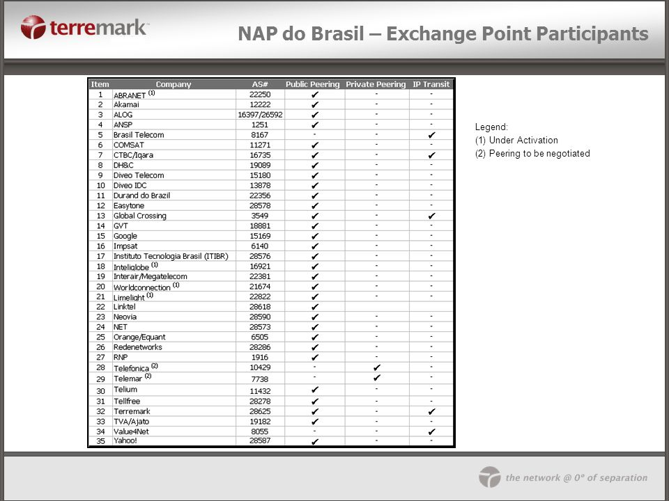NAP do Brasil – Exchange Point Participants