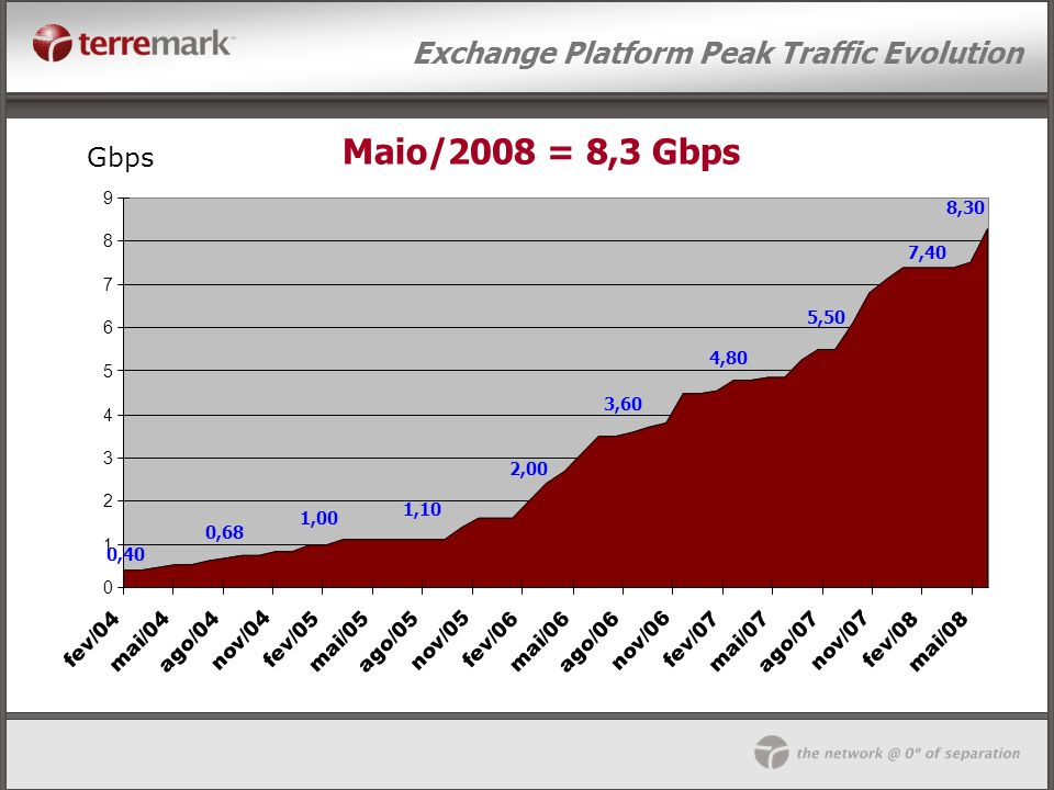 Exchange Platform Peak Traffic Evolution