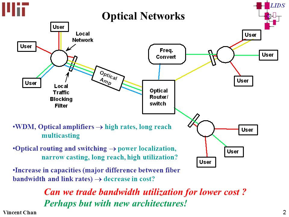 Optical Networks Can we trade bandwidth utilization for lower cost