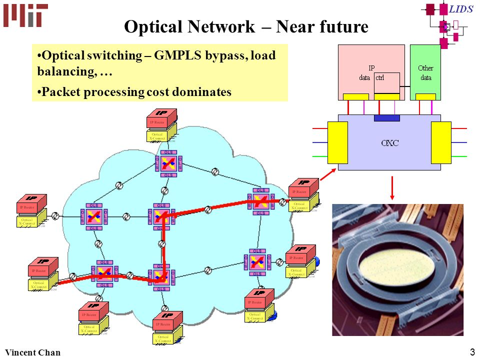 Optical Network – Near future