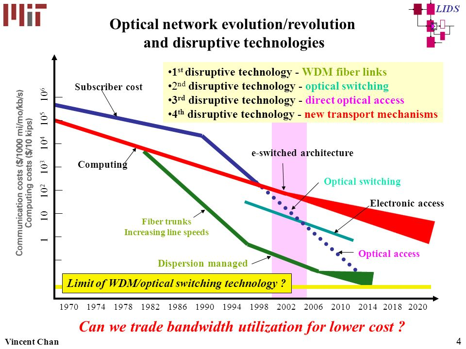 Optical network evolution/revolution and disruptive technologies