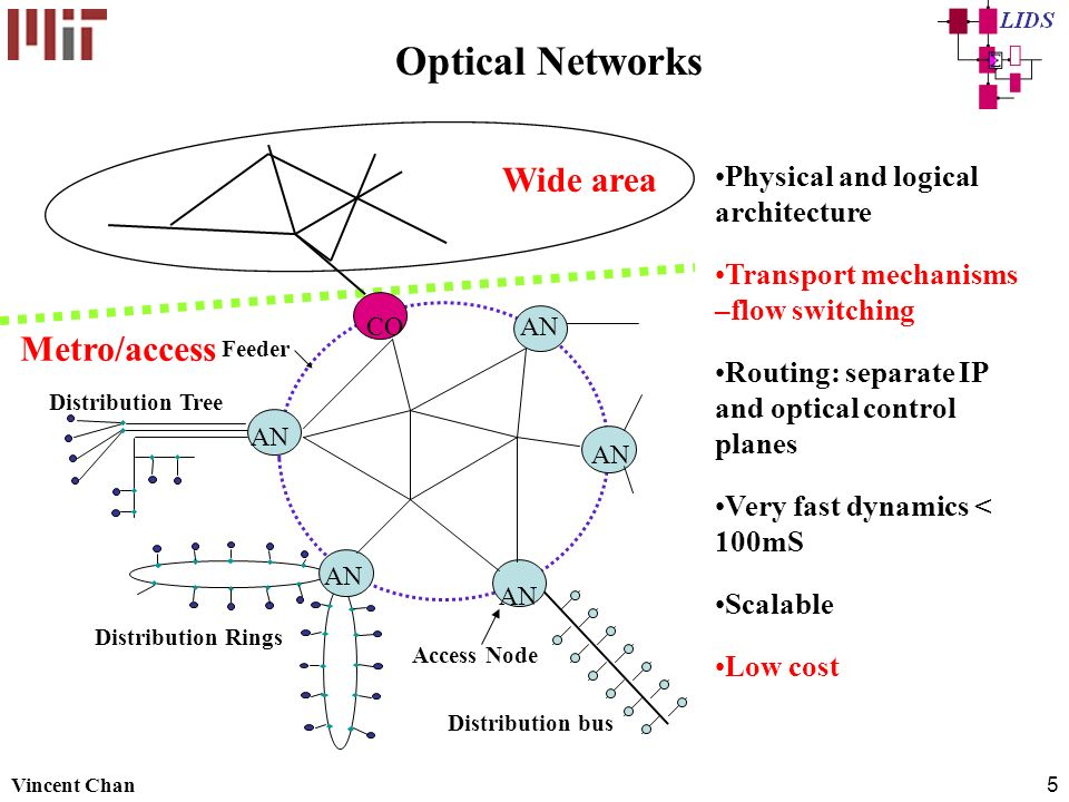 Optical Networks Wide area Metro/access
