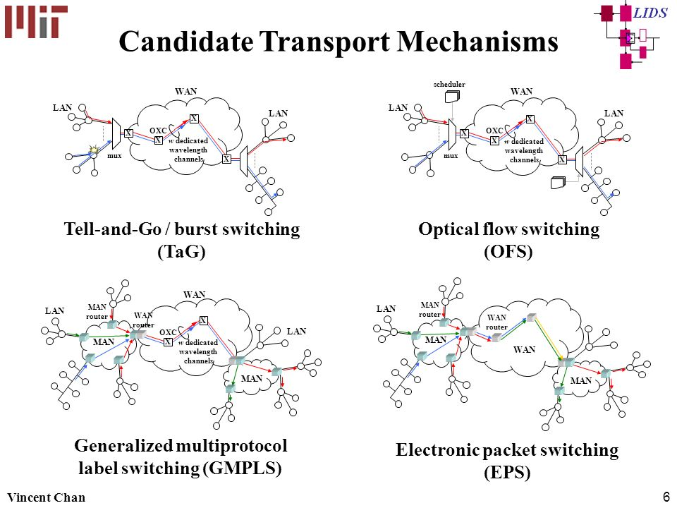 Candidate Transport Mechanisms