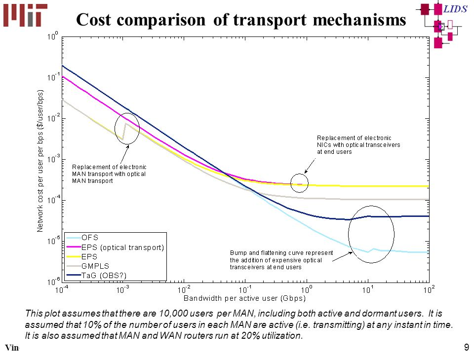 Cost comparison of transport mechanisms
