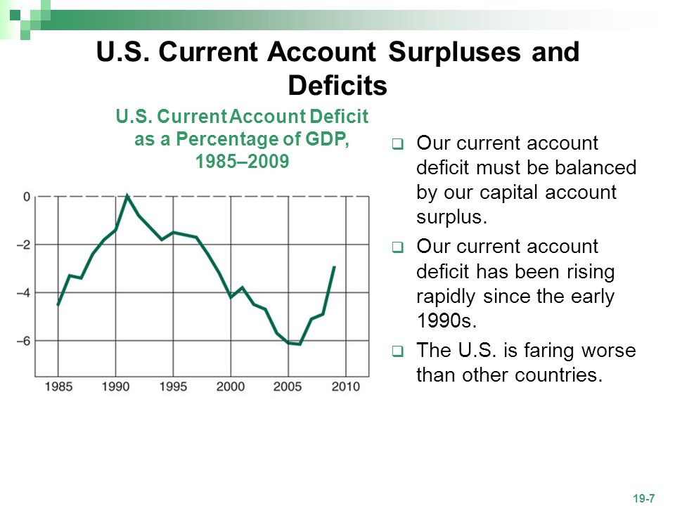 current account deficit for countries A country's current account balance may be positive (a surplus) or negative (a deficit) in either case the capital account balance will register an equal and opposite amount exports are recorded.