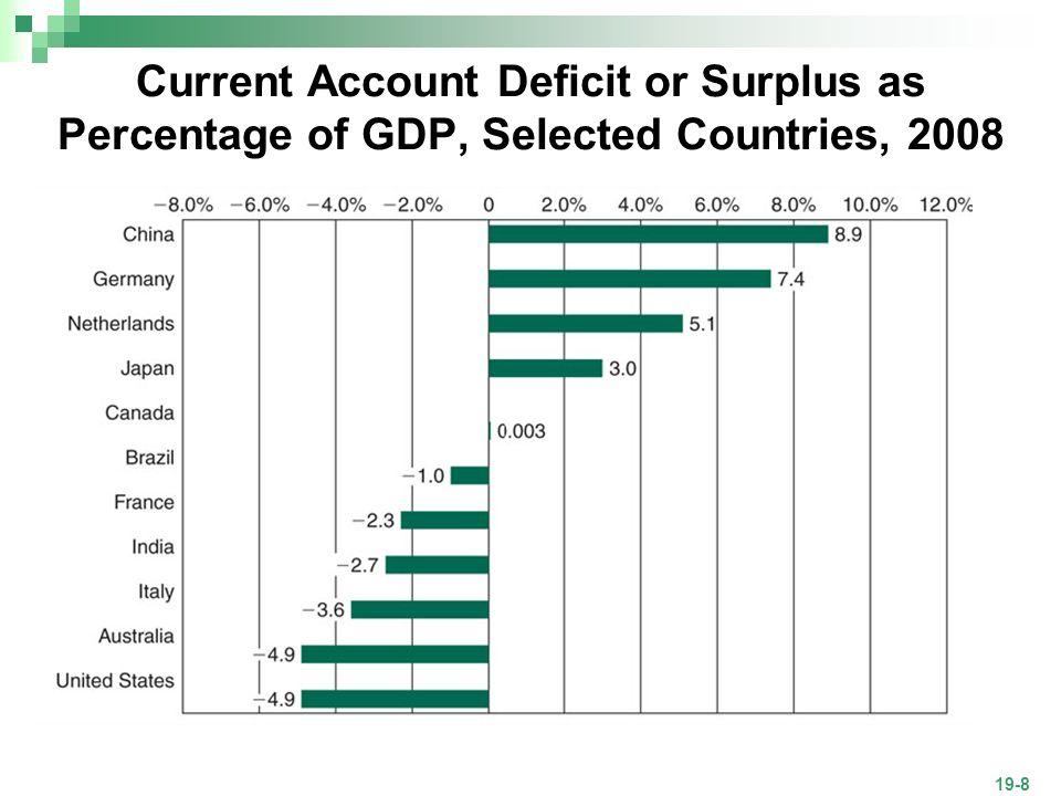 current account deficit for countries This article explains what the current account is (also known as running a deficit), the country is a here's a current list of all the communist countries.