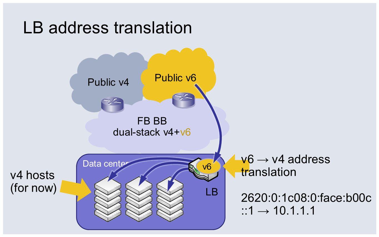 LB address translation