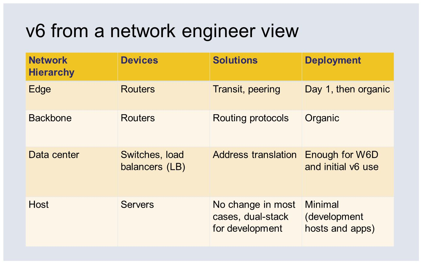 v6 from a network engineer view