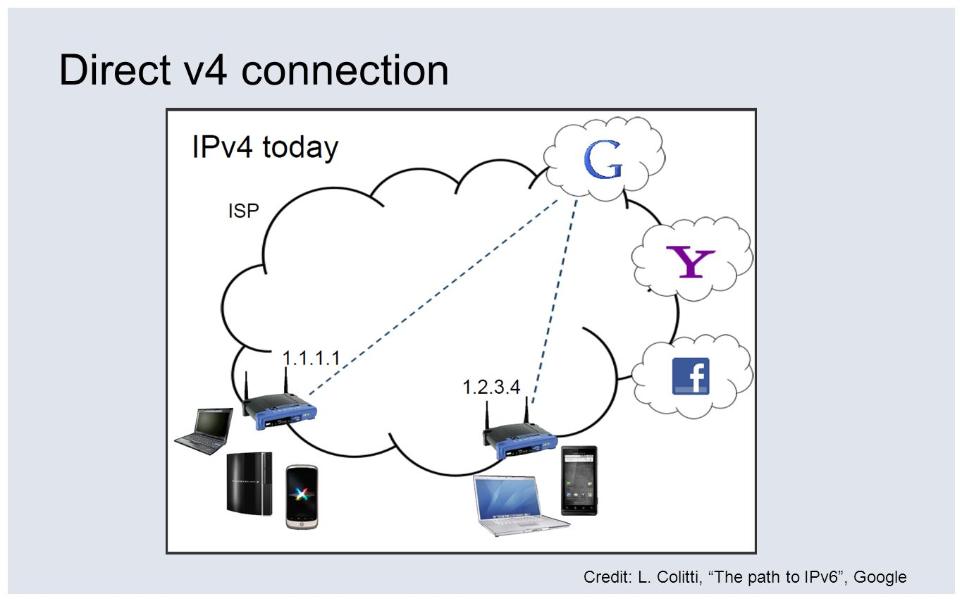 Direct v4 connection Credit: L. Colitti, The path to IPv6 , Google
