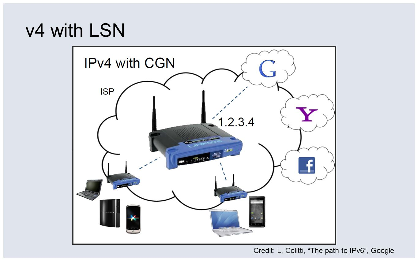 v4 with LSN Credit: L. Colitti, The path to IPv6 , Google