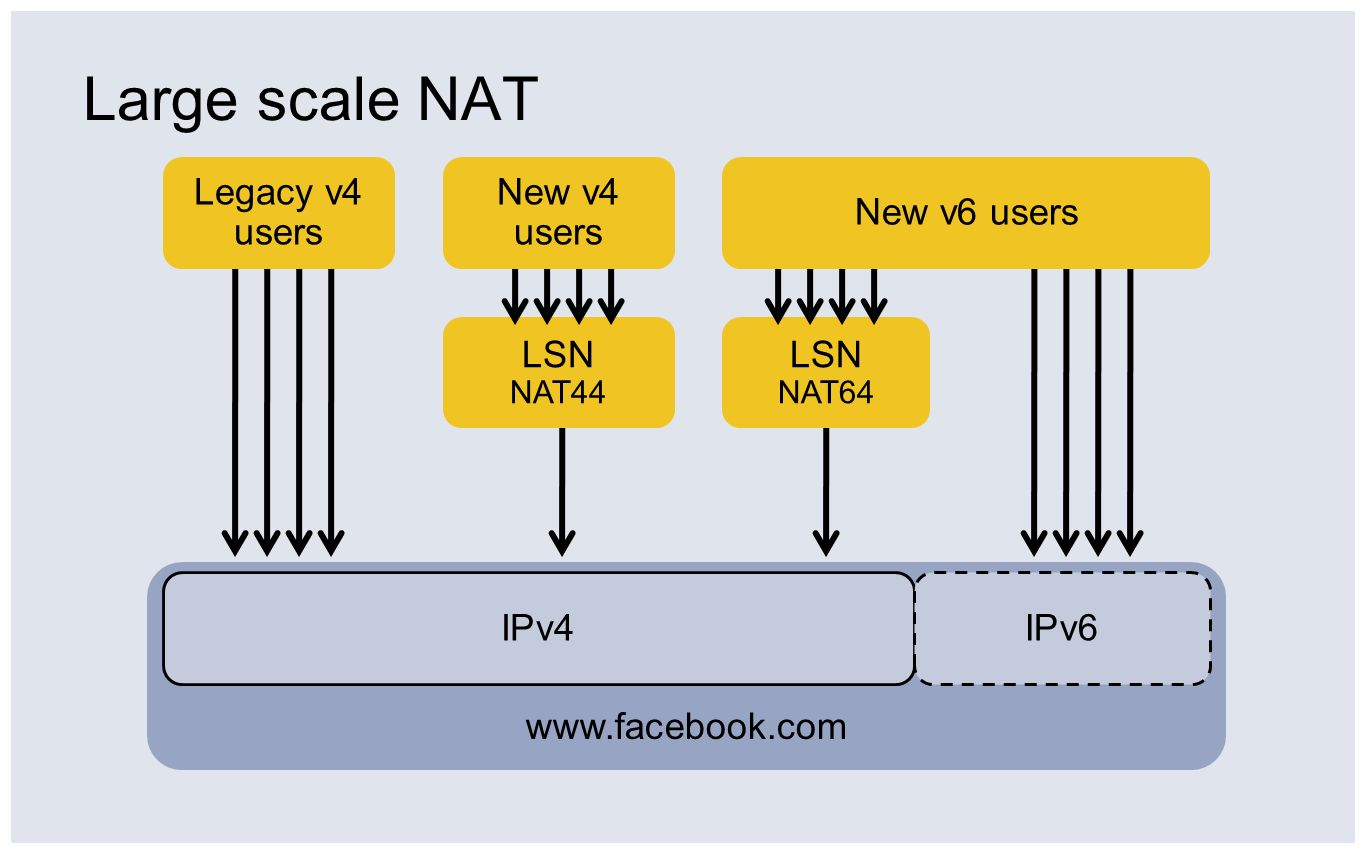 Large scale NAT Legacy v4 users New v4 users New v6 users LSN LSN