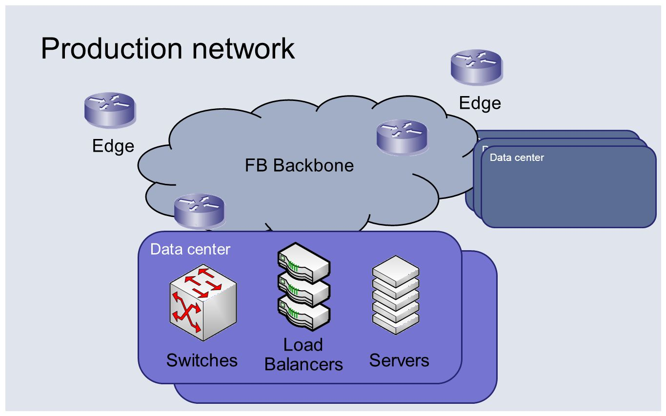 Production network Edge Edge FB Backbone Load Balancers Switches