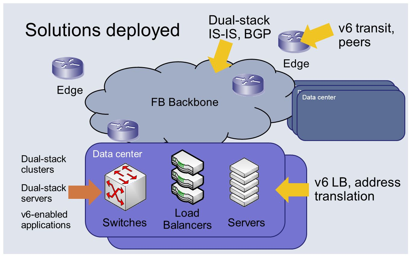 Solutions deployed Dual-stack IS-IS, BGP v6 transit, peers
