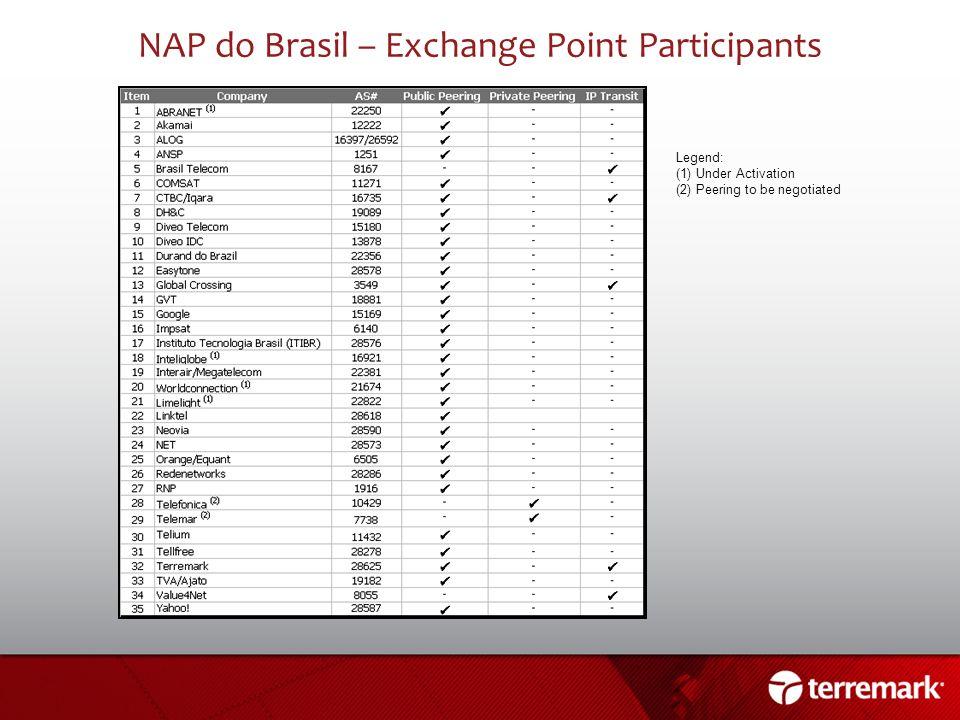 NAP do Brasil – Exchange Point Participants