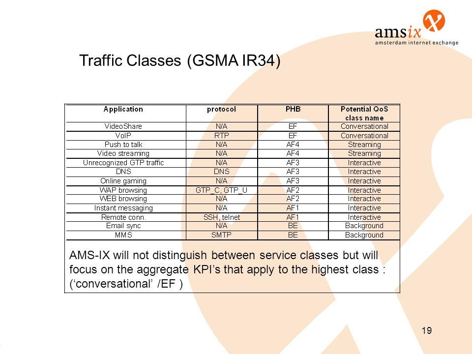 Traffic Classes (GSMA IR34)