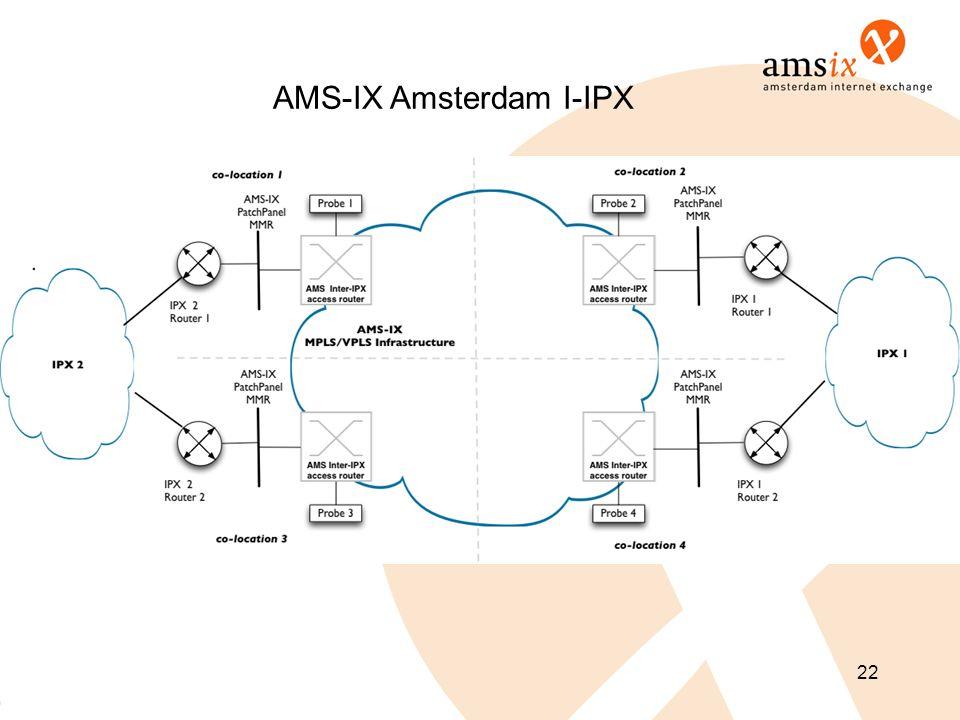 AMS-IX Amsterdam I-IPX