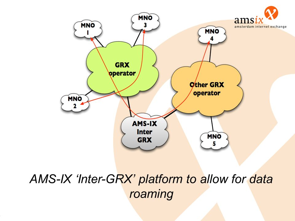 AMS-IX 'Inter-GRX' platform to allow for data roaming