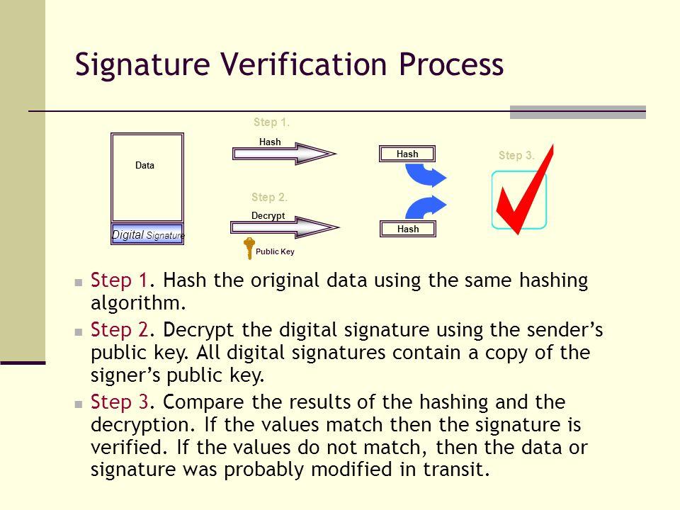 Signature Verification Process