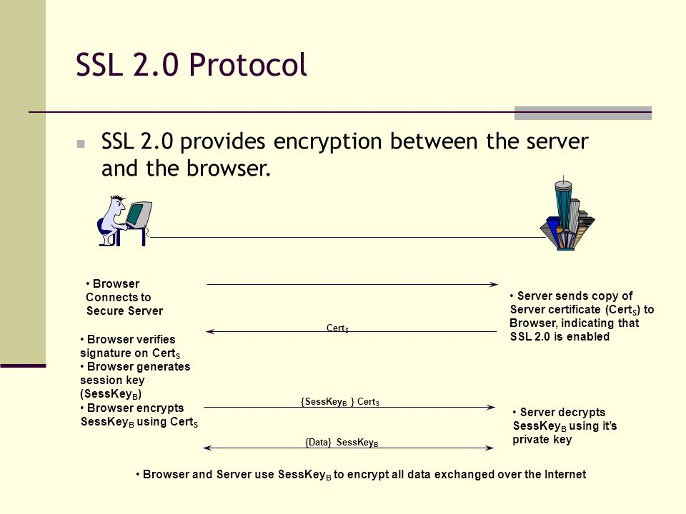 SSL 2.0 Protocol SSL 2.0 provides encryption between the server and the browser. Browser Connects to Secure Server.